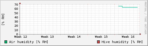 Past 4 Weeks of Relative Humidity Readings.  Relative Humidity in the beehive, and outside.